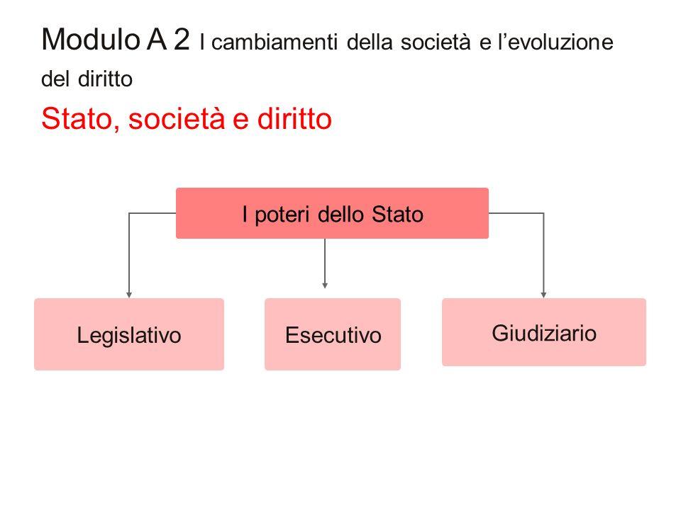Modulo A 2 I cambiamenti della società e levoluzione del diritto Legislativo I poteri dello Stato Giudiziario Esecutivo Stato, società e diritto