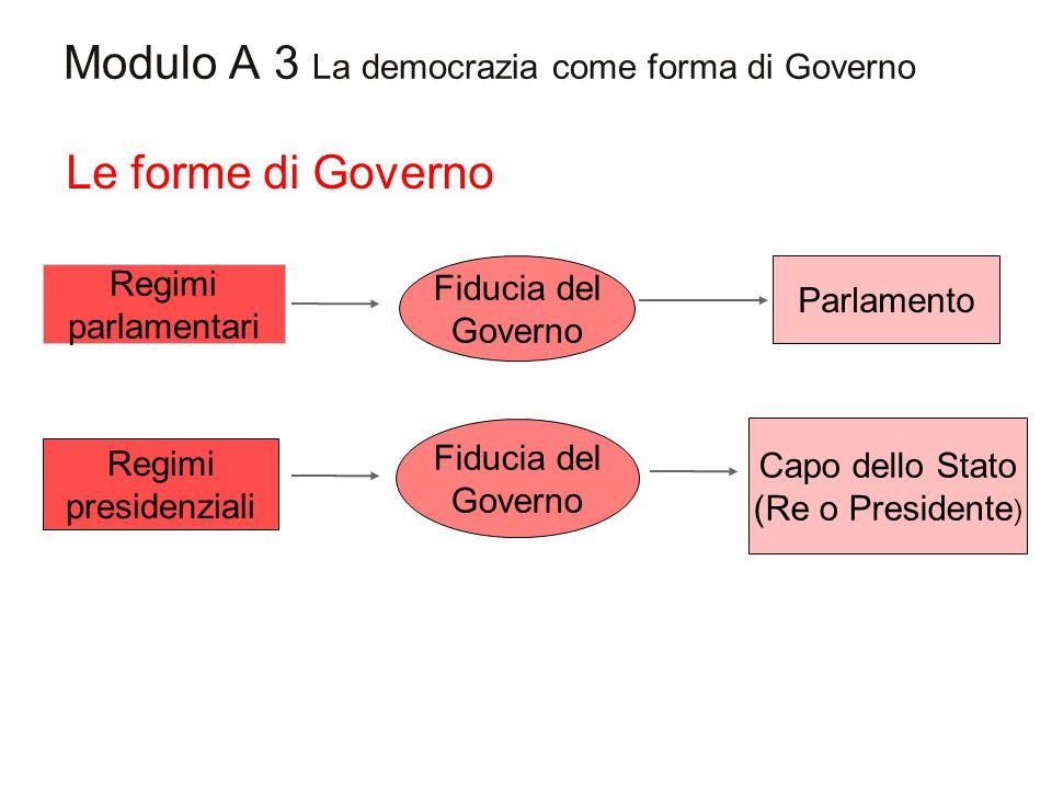 Modulo A 3 La democrazia come forma di Governo Le forme di Governo Regimi parlamentari Fiducia del Governo Parlamento Regimi presidenziali Fiducia del