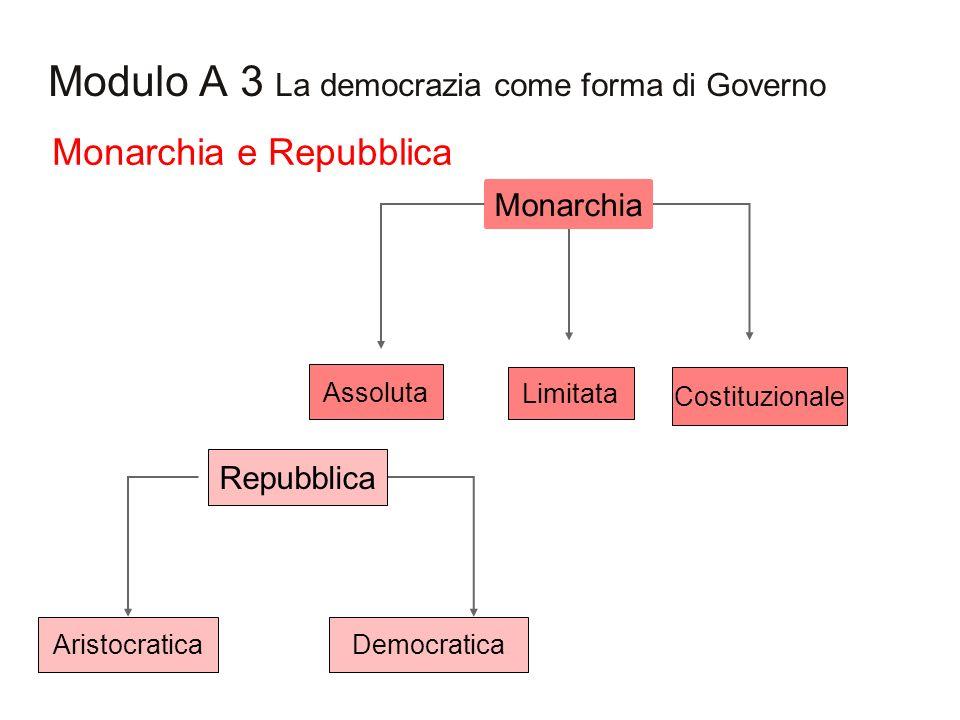 Modulo A 3 La democrazia come forma di Governo Monarchia e Repubblica Assoluta Limitata Costituzionale AristocraticaDemocratica Monarchia Repubblica