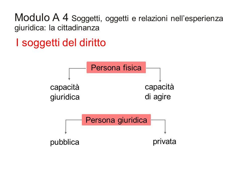 Modulo A 4 Soggetti, oggetti e relazioni nellesperienza giuridica: la cittadinanza I soggetti del diritto capacità giuridica capacità di agire pubblic