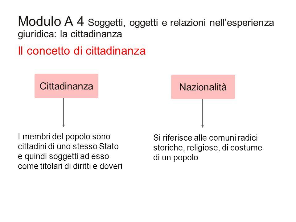 Modulo A 4 Soggetti, oggetti e relazioni nellesperienza giuridica: la cittadinanza Il concetto di cittadinanza I membri del popolo sono cittadini di u
