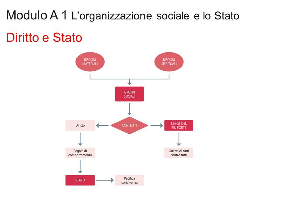 Diritto e Stato Modulo A 1 Lorganizzazione sociale e lo Stato