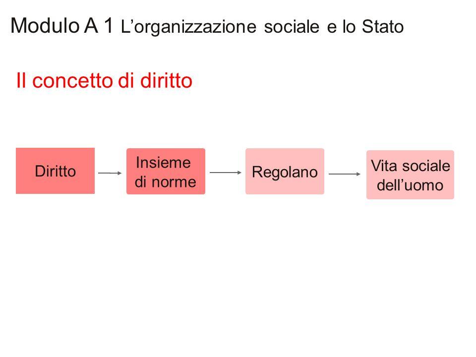 Le norme giuridiche Modulo A 1 Lorganizzazione sociale e lo Stato Norme sociali Norme giuridiche Norme giuridiche Sono obbligatorie Divieto Imposizione Obbligo