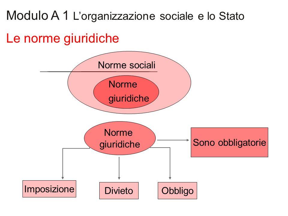 Le norme giuridiche Modulo A 1 Lorganizzazione sociale e lo Stato Norme sociali Norme giuridiche Norme giuridiche Sono obbligatorie Divieto Imposizion