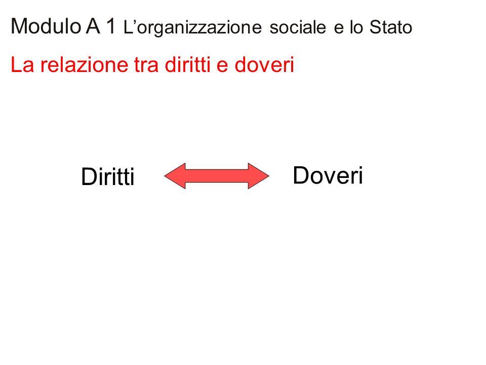 La relazione tra diritti e doveri Modulo A 1 Lorganizzazione sociale e lo Stato Diritti Doveri