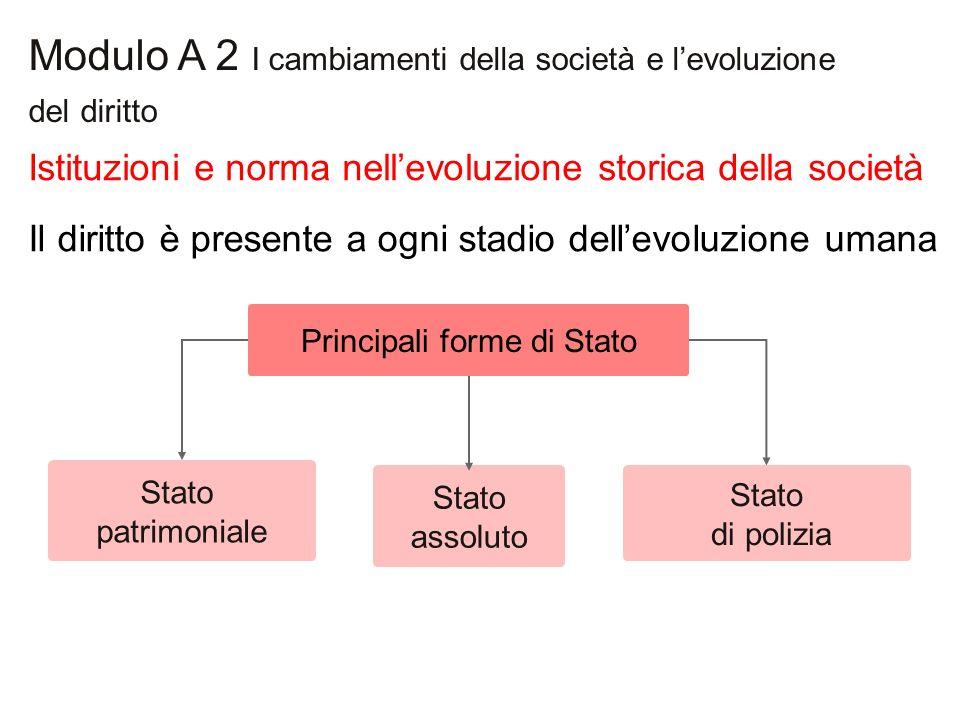 Modulo A 2 I cambiamenti della società e levoluzione del diritto Stato patrimoniale Principali forme di Stato Stato di polizia Stato assoluto Istituzi
