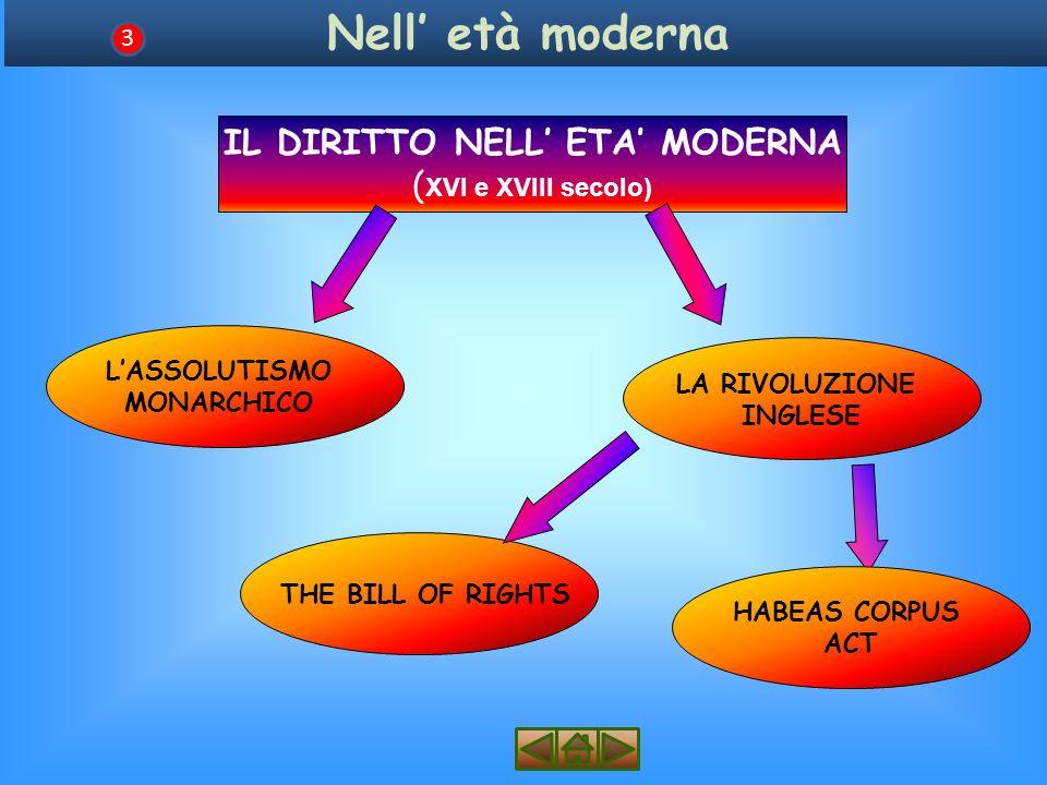 Nell età moderna 3 IL DIRITTO NELL ETA MODERNA ( XVI e XVIII secolo) LASSOLUTISMO MONARCHICO THE BILL OF RIGHTS LA RIVOLUZIONE INGLESE HABEAS CORPUS ACT