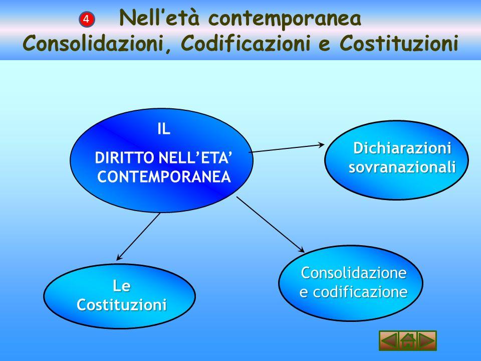 Nelletà contemporanea Consolidazioni, Codificazioni e Costituzioni 4 IL DIRITTO NELLETA CONTEMPORANEA Consolidazione e codificazione Dichiarazioni sovranazionali Le Costituzioni