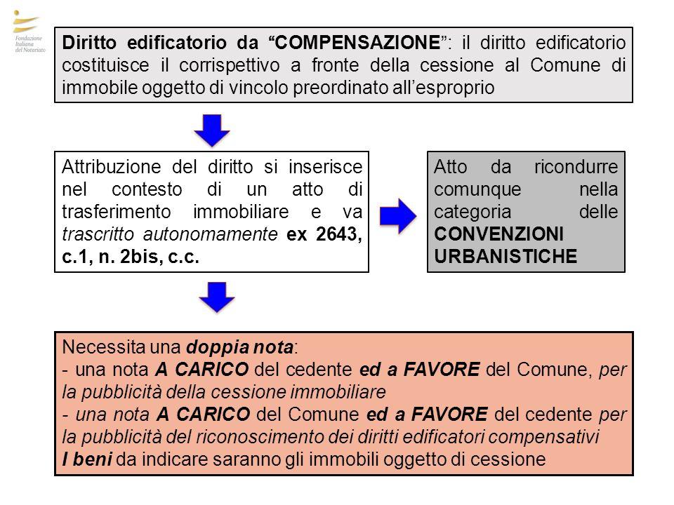 Diritto edificatorio da COMPENSAZIONE: il diritto edificatorio costituisce il corrispettivo a fronte della cessione al Comune di immobile oggetto di v