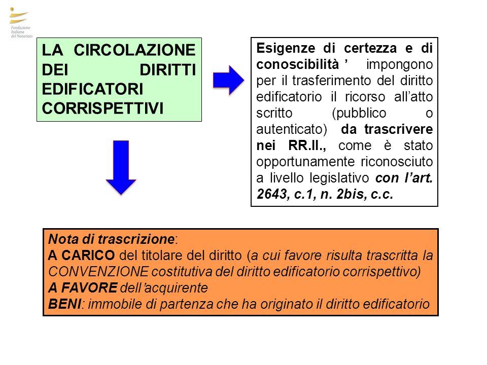 Esigenze di certezza e di conoscibilità impongono per il trasferimento del diritto edificatorio il ricorso allatto scritto (pubblico o autenticato) da