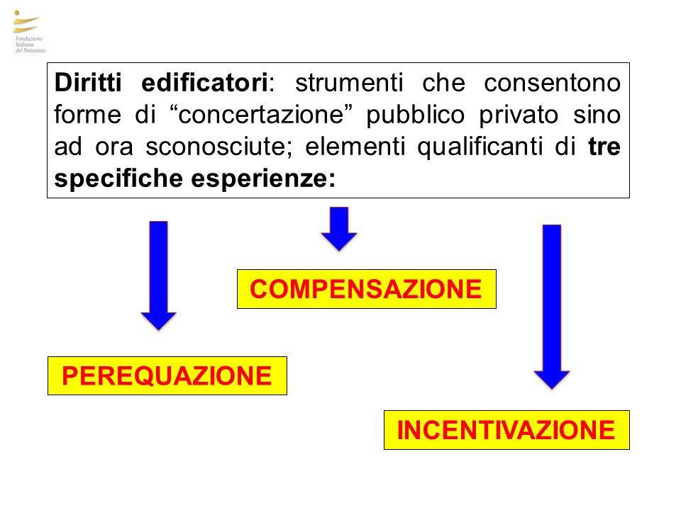 PEREQUAZIONE COMPENSAZIONE INCENTIVAZIONE Diritti edificatori: strumenti che consentono forme di concertazione pubblico privato sino ad ora sconosciut