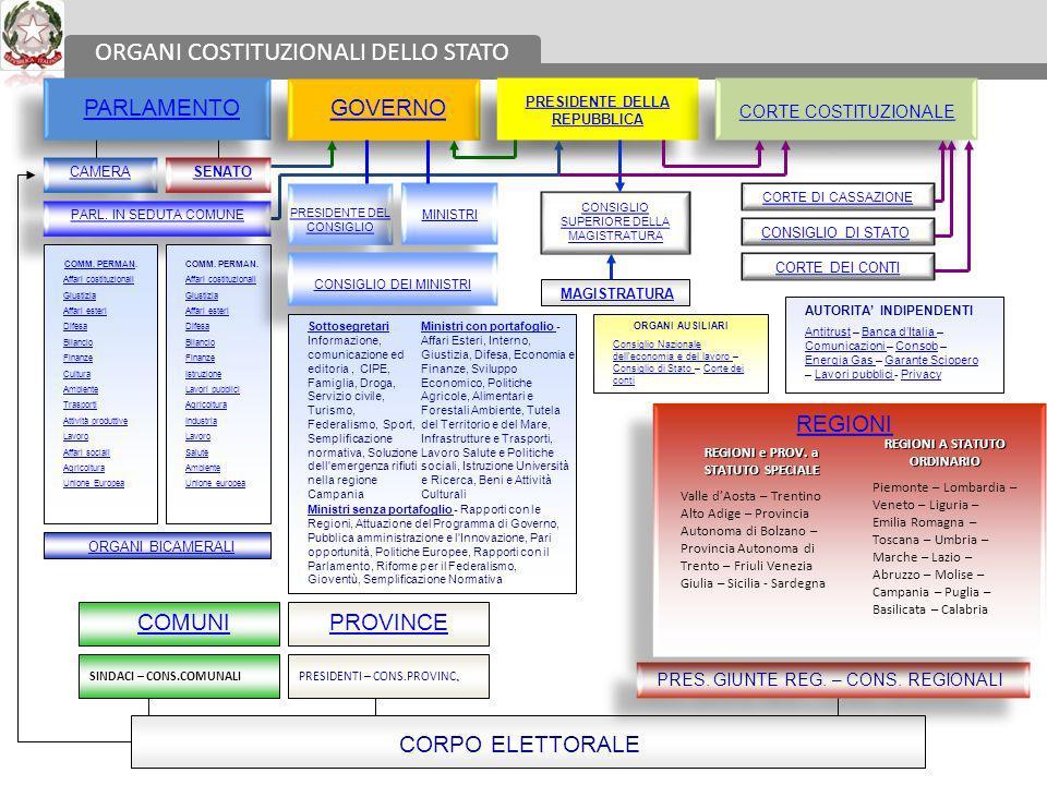 CostituzioneParlamento Come nasce una legge 1.Governo (disegni di legge); 2.Deputati e senatori; 3.Iniziativa popolare (50,000 elettori) 4.Consigli Regionali Iniziativa Esame Votazione Promulgazione Pubblicazione C.N.E.L.