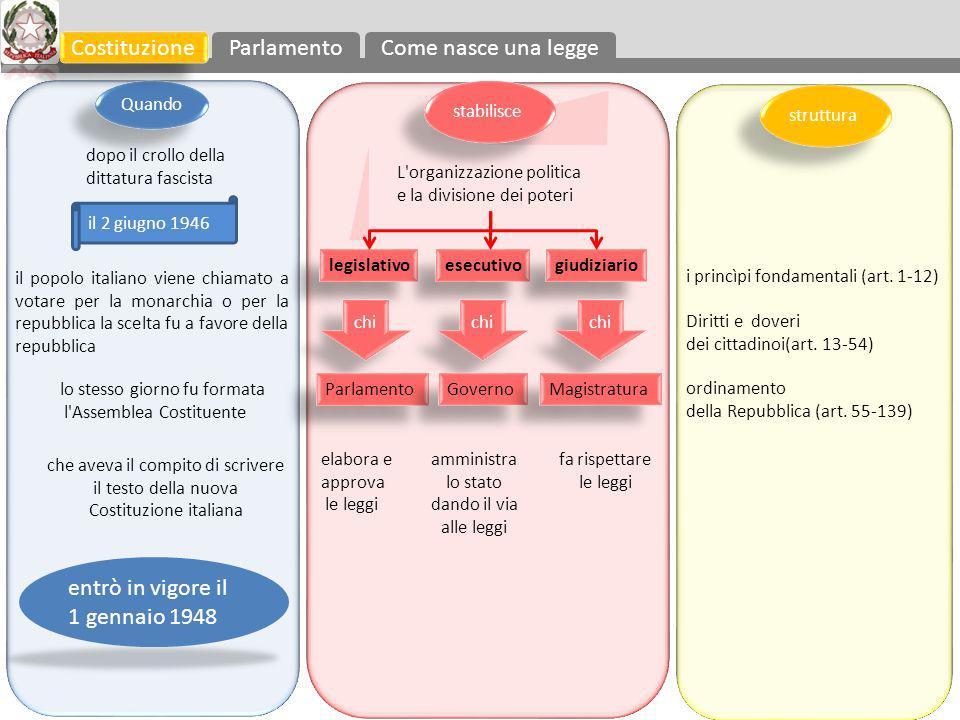 RIMEDIO: il COSTITUZIONALISMO = la subordinazione del potere politico a limiti giuridici.