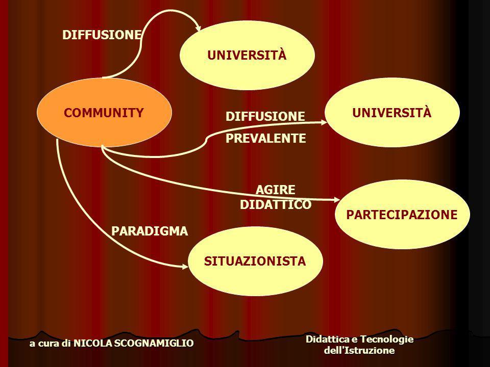Didattica e Tecnologie dell'Istruzione a cura di NICOLA SCOGNAMIGLIO COMMUNITY UNIVERSITÀ DIFFUSIONE UNIVERSITÀ DIFFUSIONE PREVALENTE PARTECIPAZIONE A
