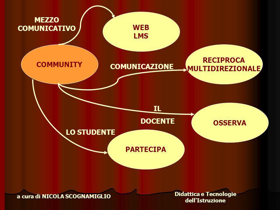 Didattica e Tecnologie dell'Istruzione a cura di NICOLA SCOGNAMIGLIO COMMUNITY RECIPROCA MULTIDIREZIONALE COMUNICAZIONE OSSERVA IL DOCENTE PARTECIPA L