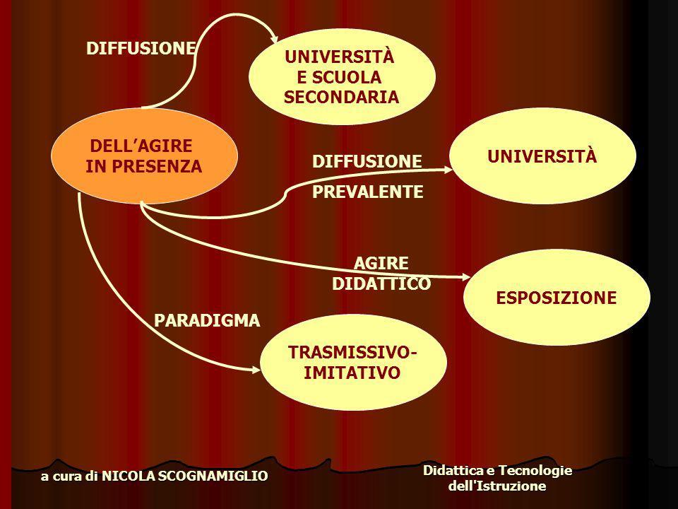 Didattica e Tecnologie dell'Istruzione a cura di NICOLA SCOGNAMIGLIO DELLAGIRE IN PRESENZA UNIVERSITÀ E SCUOLA SECONDARIA DIFFUSIONE UNIVERSITÀ DIFFUS