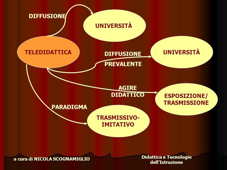 Didattica e Tecnologie dell'Istruzione a cura di NICOLA SCOGNAMIGLIO TELEDIDATTICA UNIVERSITÀ DIFFUSIONE UNIVERSITÀ DIFFUSIONE PREVALENTE ESPOSIZIONE/