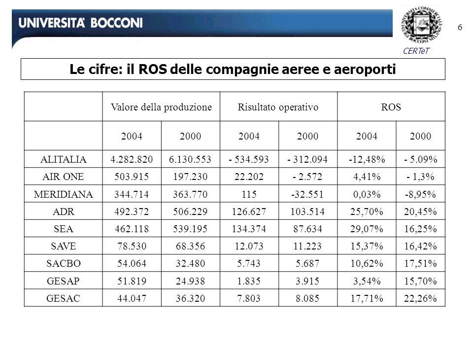 CERTeT 6 Le cifre: il ROS delle compagnie aeree e aeroporti Valore della produzioneRisultato operativoROS 200420002004200020042000 ALITALIA4.282.8206.