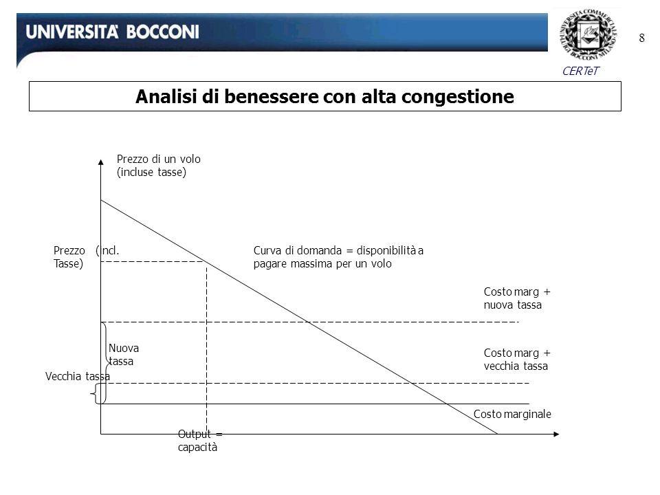 CERTeT 8 Analisi di benessere con alta congestione Prezzo di un volo (incluse tasse) Curva di domanda = disponibilità a pagare massima per un volo Cos