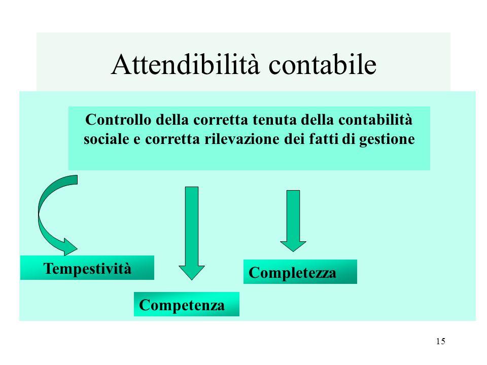 Attendibilità contabile Controllo della corretta tenuta della contabilità sociale e corretta rilevazione dei fatti di gestione Tempestività Competenza Completezza 15