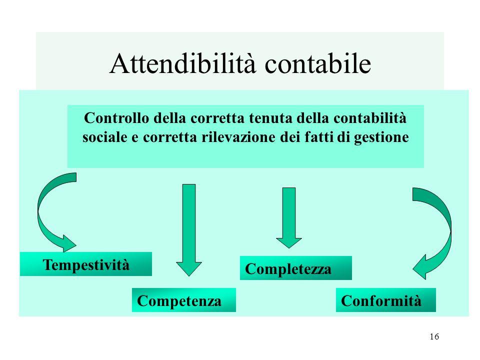 Attendibilità contabile Controllo della corretta tenuta della contabilità sociale e corretta rilevazione dei fatti di gestione Tempestività Competenza Completezza Conformità 16
