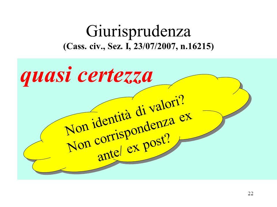 Giurisprudenza (Cass. civ., Sez. I, 23/07/2007, n.16215) quasi certezza Non identità di valori.