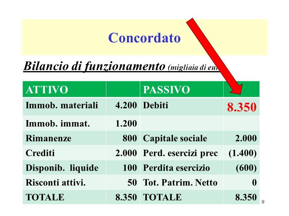 Concordato Bilancio di funzionamento (migliaia di euro) ATTIVOPASSIVO Immob.