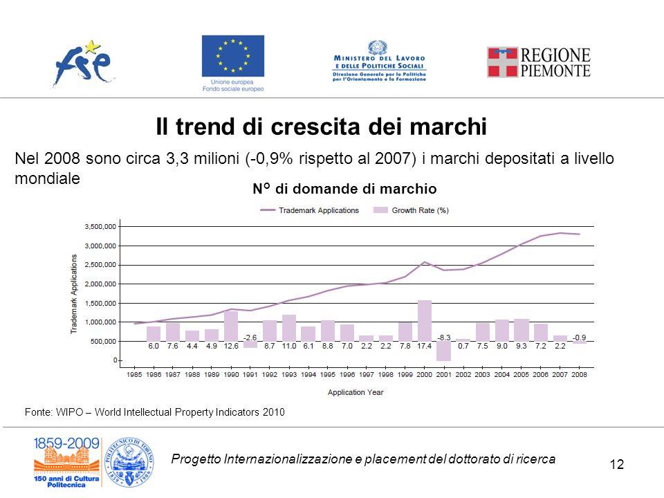 Progetto Internazionalizzazione e placement del dottorato di ricerca Il trend di crescita dei marchi 12 Nel 2008 sono circa 3,3 milioni (-0,9% rispett