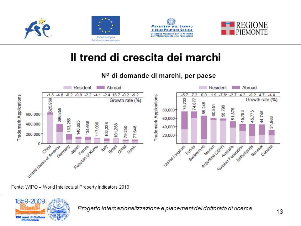Progetto Internazionalizzazione e placement del dottorato di ricerca Il trend di crescita dei marchi N° di domande di marchi, per paese Fonte: WIPO –
