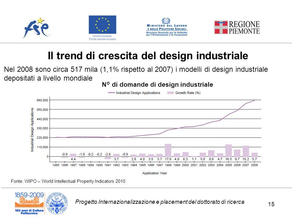 Progetto Internazionalizzazione e placement del dottorato di ricerca Il trend di crescita del design industriale Nel 2008 sono circa 517 mila (1,1% ri