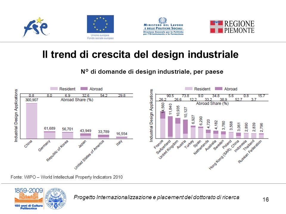 Progetto Internazionalizzazione e placement del dottorato di ricerca Il trend di crescita del design industriale N° di domande di design industriale,