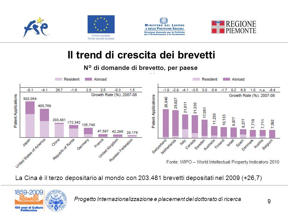 Progetto Internazionalizzazione e placement del dottorato di ricerca Fonte: WIPO – World Intellectual Property Indicators 2010 Il trend di crescita de