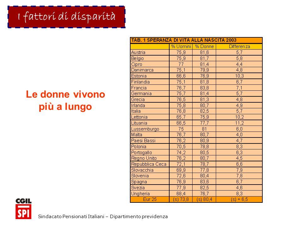 Sindacato Pensionati Italiani – Dipartimento previdenza I fattori di disparità Le donne vivono più a lungo