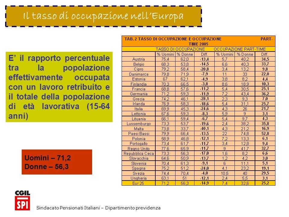 Sindacato Pensionati Italiani – Dipartimento previdenza Il tasso di occupazione nellEuropa E il rapporto percentuale tra la popolazione effettivamente occupata con un lavoro retribuito e il totale della popolazione di età lavorativa (15-64 anni) Uomini – 71,2 Donne – 56,3