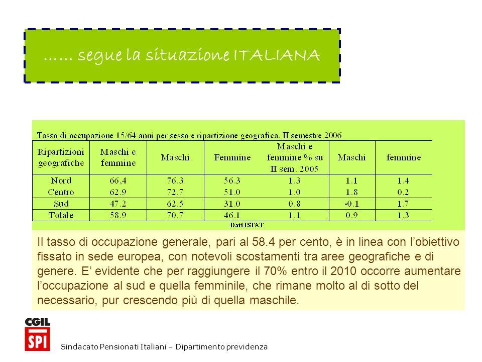 Sindacato Pensionati Italiani – Dipartimento previdenza …… segue la situazione ITALIANA Il tasso di occupazione generale, pari al 58.4 per cento, è in linea con lobiettivo fissato in sede europea, con notevoli scostamenti tra aree geografiche e di genere.