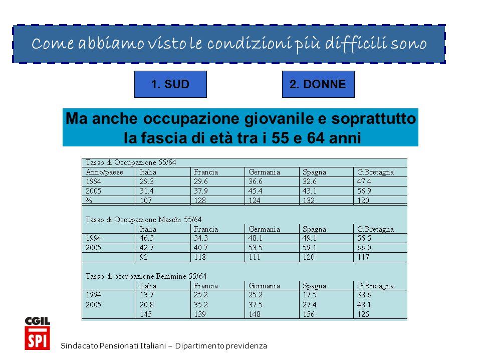 Sindacato Pensionati Italiani – Dipartimento previdenza Come abbiamo visto le condizioni più difficili sono 1.