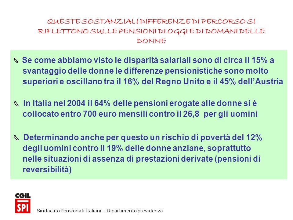 Sindacato Pensionati Italiani – Dipartimento previdenza QUESTE SOSTANZIALI DIFFERENZE DI PERCORSO SI RIFLETTONO SULLE PENSIONI DI OGGI E DI DOMANI DELLE DONNE Se come abbiamo visto le disparità salariali sono di circa il 15% a svantaggio delle donne le differenze pensionistiche sono molto superiori e oscillano tra il 16% del Regno Unito e il 45% dellAustria In Italia nel 2004 il 64% delle pensioni erogate alle donne si è collocato entro 700 euro mensili contro il 26,8 per gli uomini Determinando anche per questo un rischio di povertà del 12% degli uomini contro il 19% delle donne anziane, soprattutto nelle situazioni di assenza di prestazioni derivate (pensioni di reversibilità)