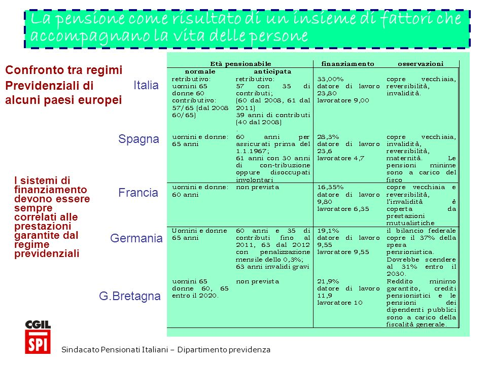 Sindacato Pensionati Italiani – Dipartimento previdenza La pensione come risultato di un insieme di fattori che accompagnano la vita delle persone I sistemi di finanziamento devono essere sempre correlati alle prestazioni garantite dal regime previdenziali Italia Spagna Francia Germania G.Bretagna Confronto tra regimi Previdenziali di alcuni paesi europei