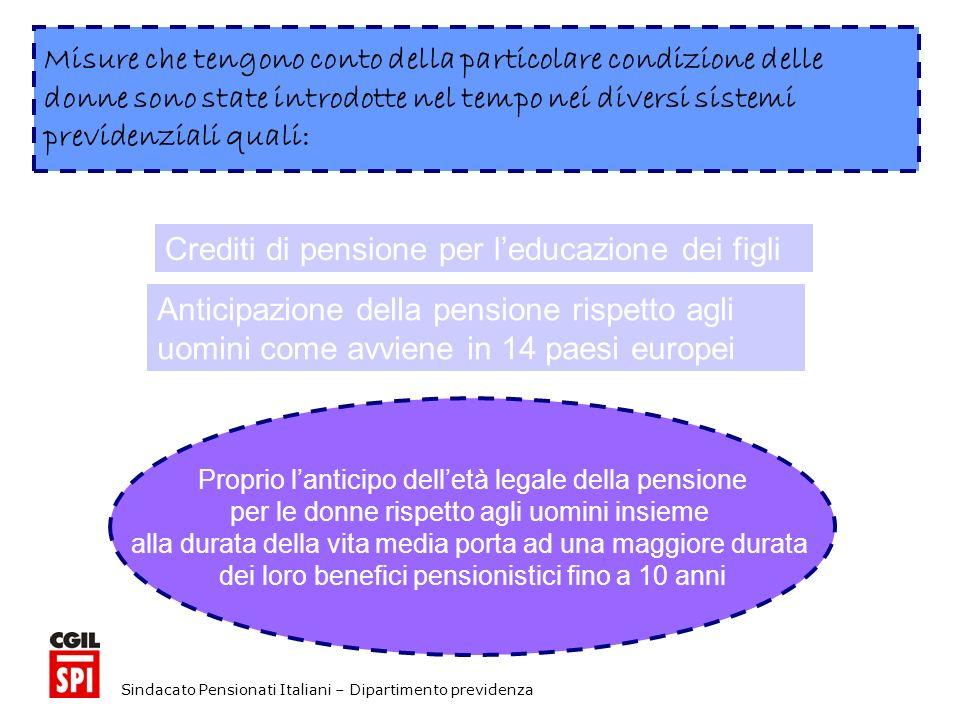 Sindacato Pensionati Italiani – Dipartimento previdenza Proprio lanticipo delletà legale della pensione per le donne rispetto agli uomini insieme alla durata della vita media porta ad una maggiore durata dei loro benefici pensionistici fino a 10 anni Misure che tengono conto della particolare condizione delle donne sono state introdotte nel tempo nei diversi sistemi previdenziali quali: Crediti di pensione per leducazione dei figli Anticipazione della pensione rispetto agli uomini come avviene in 14 paesi europei
