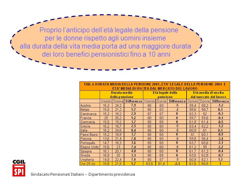 Sindacato Pensionati Italiani – Dipartimento previdenza Proprio lanticipo delletà legale della pensione per le donne rispetto agli uomini insieme alla durata della vita media porta ad una maggiore durata dei loro benefici pensionistici fino a 10 anni