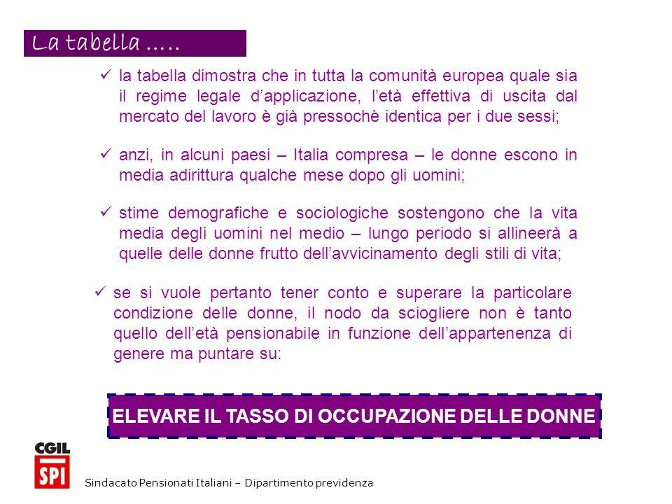 Sindacato Pensionati Italiani – Dipartimento previdenza la tabella dimostra che in tutta la comunità europea quale sia il regime legale dapplicazione, letà effettiva di uscita dal mercato del lavoro è già pressochè identica per i due sessi; anzi, in alcuni paesi – Italia compresa – le donne escono in media adirittura qualche mese dopo gli uomini; stime demografiche e sociologiche sostengono che la vita media degli uomini nel medio – lungo periodo si allineerà a quelle delle donne frutto dellavvicinamento degli stili di vita; se si vuole pertanto tener conto e superare la particolare condizione delle donne, il nodo da sciogliere non è tanto quello delletà pensionabile in funzione dellappartenenza di genere ma puntare su: ELEVARE IL TASSO DI OCCUPAZIONE DELLE DONNE La tabella …..