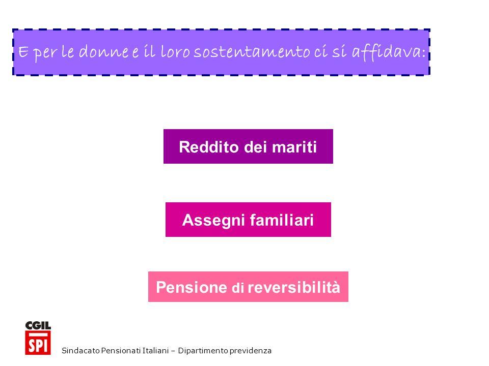 Sindacato Pensionati Italiani – Dipartimento previdenza E per le donne e il loro sostentamento ci si affidava: Reddito dei mariti Assegni familiari Pensione di reversibilità