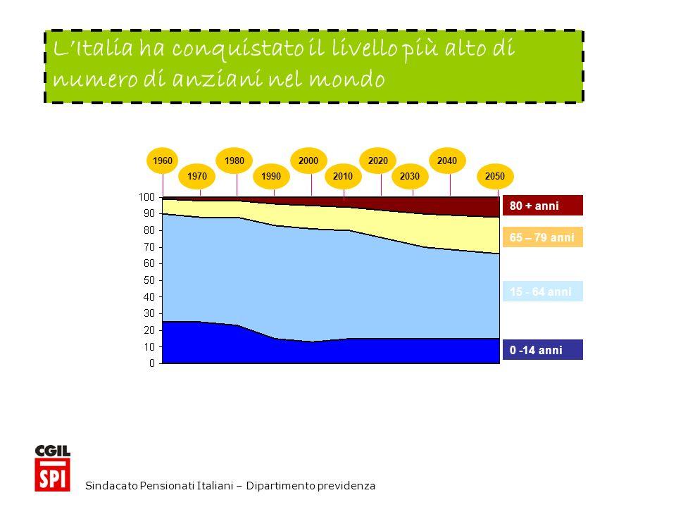 Sindacato Pensionati Italiani – Dipartimento previdenza LItalia ha conquistato il livello più alto di numero di anziani nel mondo 1960 1970 1980 1990 200020202040 201020302050 0 -14 anni 15 - 64 anni 65 – 79 anni 80 + anni