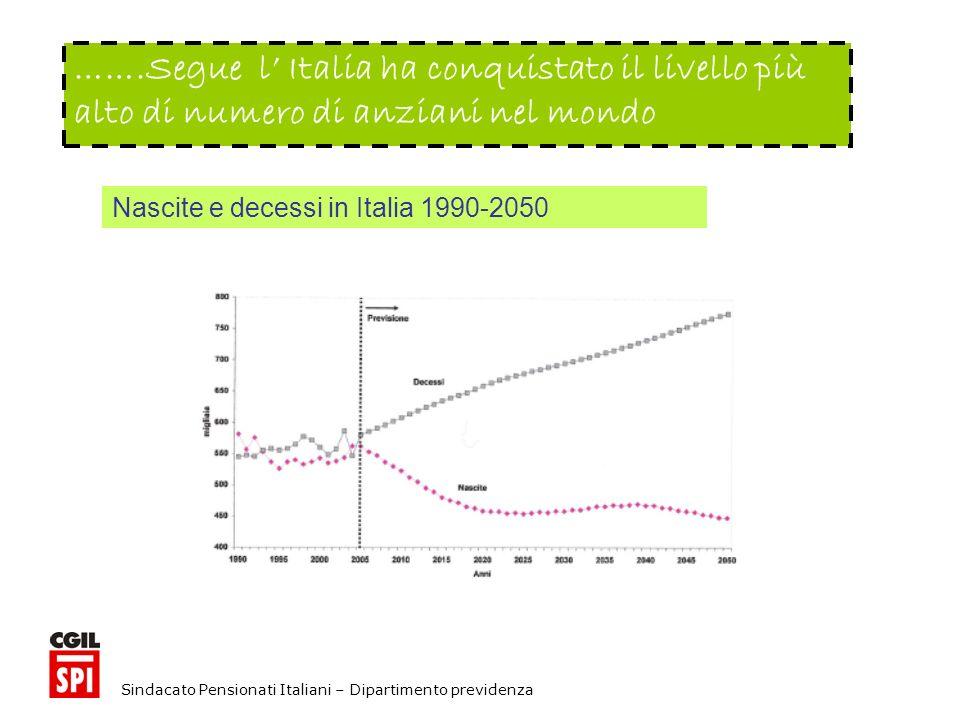 Sindacato Pensionati Italiani – Dipartimento previdenza …….Segue l Italia ha conquistato il livello più alto di numero di anziani nel mondo Nascite e decessi in Italia 1990-2050