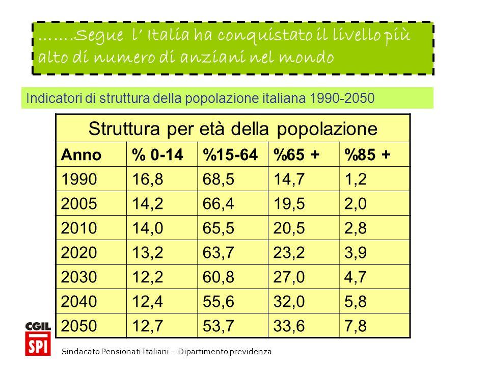 Sindacato Pensionati Italiani – Dipartimento previdenza …….Segue l Italia ha conquistato il livello più alto di numero di anziani nel mondo Struttura per età della popolazione Anno% 0-14%15-64%65 +%85 + 199016,868,514,71,2 200514,266,419,52,0 201014,065,520,52,8 202013,263,723,23,9 203012,260,827,04,7 204012,455,632,05,8 205012,753,733,67,8 Indicatori di struttura della popolazione italiana 1990-2050