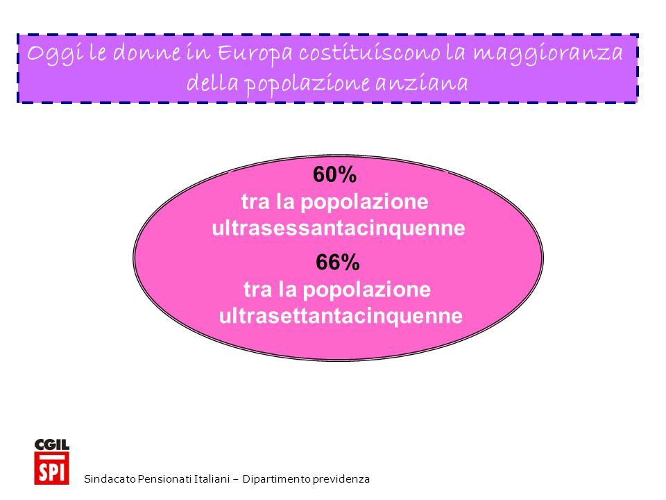 Sindacato Pensionati Italiani – Dipartimento previdenza Oggi le donne in Europa costituiscono la maggioranza della popolazione anziana 60% tra la popolazione ultrasessantacinquenne 66% tra la popolazione ultrasettantacinquenne
