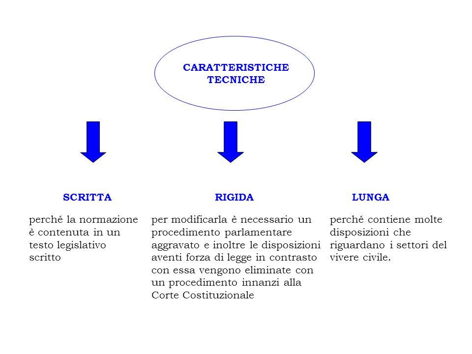 CARATTERISTICHE TECNICHE perché la normazione è contenuta in un testo legislativo scritto SCRITTARIGIDA per modificarla è necessario un procedimento p