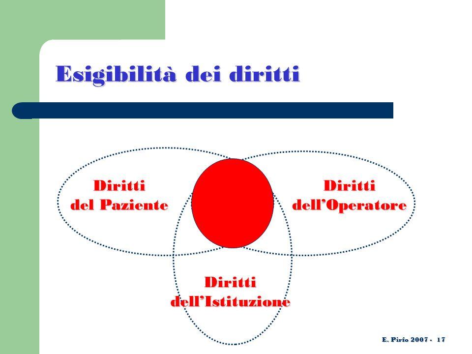 Diritti del Paziente DirittidellOperatore DirittidellIstituzione E.