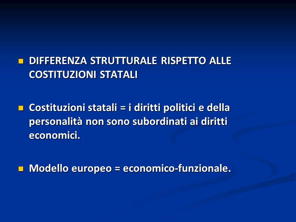 DIFFERENZA STRUTTURALE RISPETTO ALLE COSTITUZIONI STATALI DIFFERENZA STRUTTURALE RISPETTO ALLE COSTITUZIONI STATALI Costituzioni statali = i diritti p