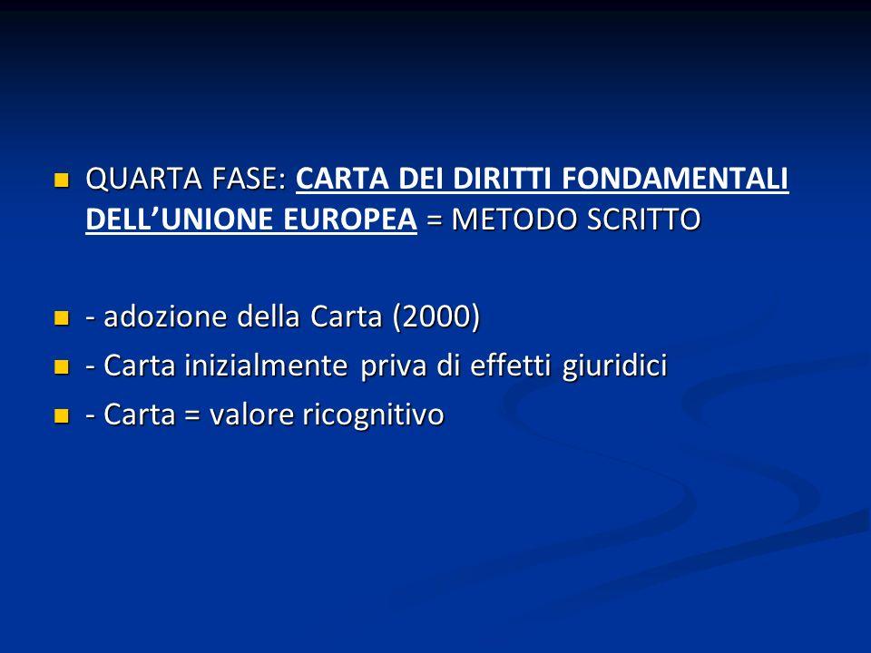 QUARTA FASE: = METODO SCRITTO QUARTA FASE: CARTA DEI DIRITTI FONDAMENTALI DELLUNIONE EUROPEA = METODO SCRITTO - adozione della Carta (2000) - adozione